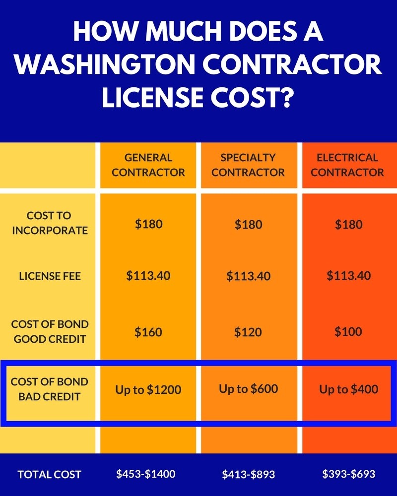 What Does A Washington Contractor Surety Bond Cost If I Have Bad ...