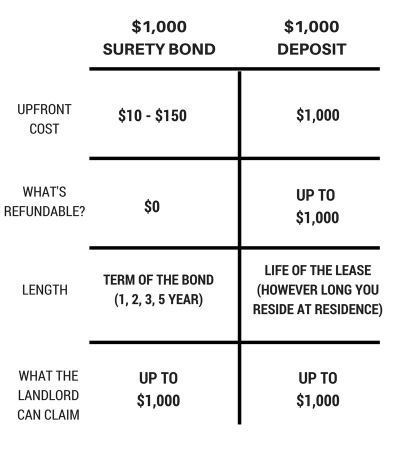 surety bond vs security deposit